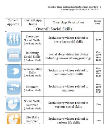 A List of Apps for teaching Social Skills & ASD